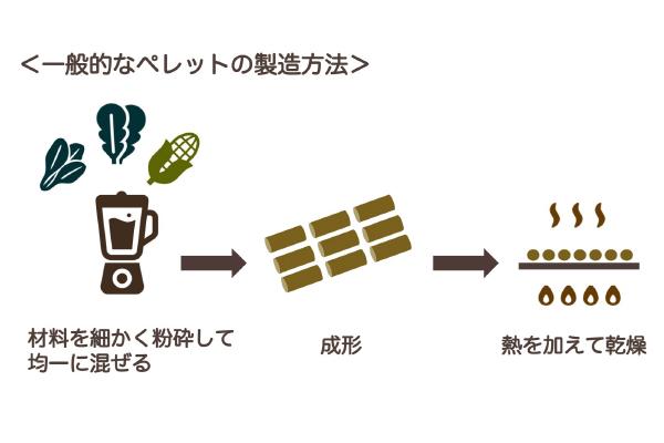 一般的なペレットの製造方法の図