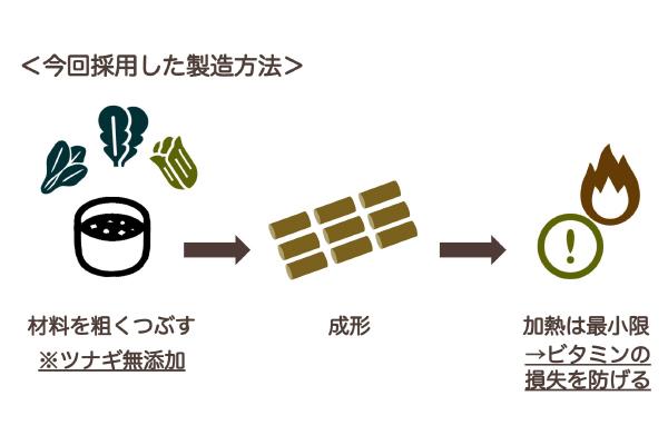 今回採用した製造方法の図